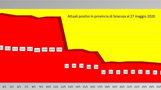 Coronavirus in Sicilia, il 27 maggio 116 guariti e un solo decesso