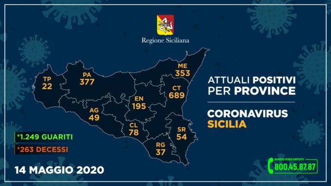 Coronavirus, in Sicilia sempre più guariti al 14 maggio, nessun nuovo caso a Siracusa