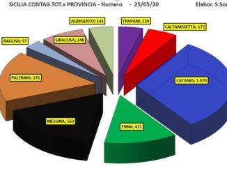 Coronavirus in Sicilia, 4 nuovi casi il 25 maggio, nessuno a Siracusa